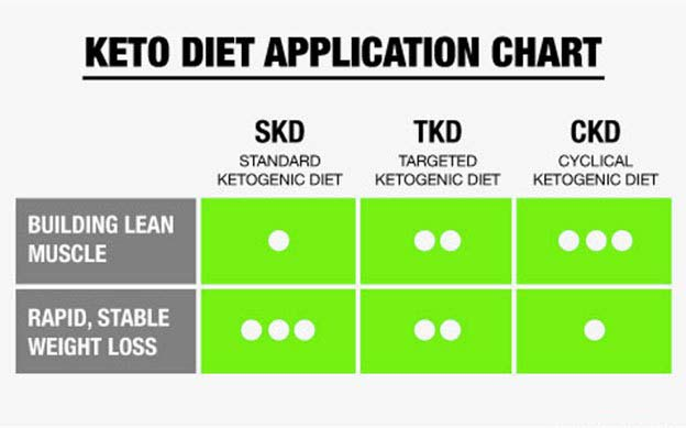 which keto diet plan to choose-1