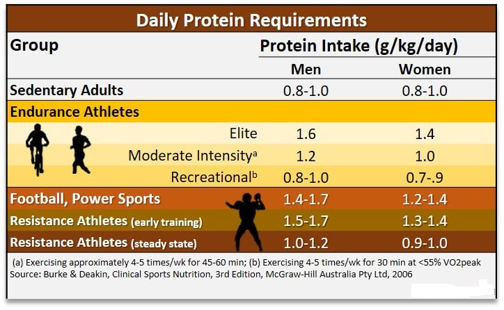 optimal protein requirement chart