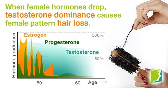 hormone production in women graph