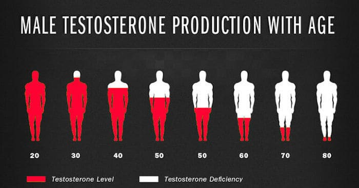 Age impact on Testosterone